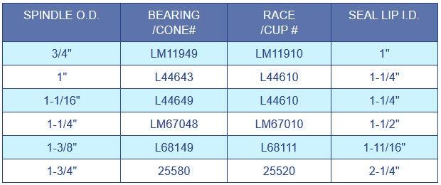 Bearing Size Chart