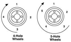 Wheel Torque Pattern